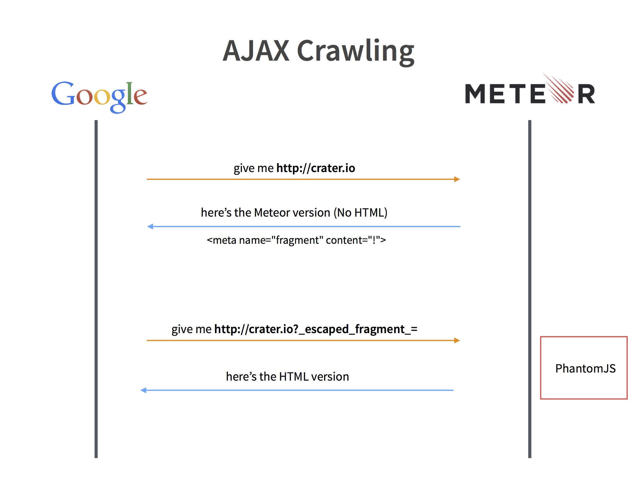 Meteor's AJAX Crawling