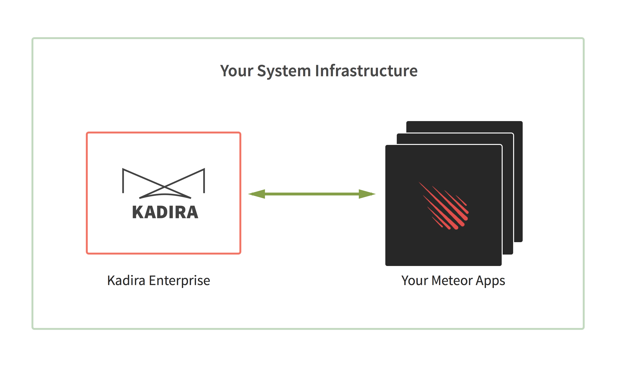 Kadira Enterprise