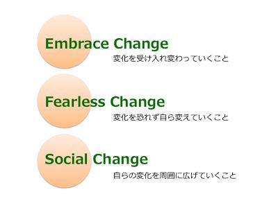 アジャイルになるための3つの行動〜わたしにとっての「Social Change」