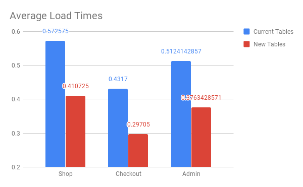 Average Load times