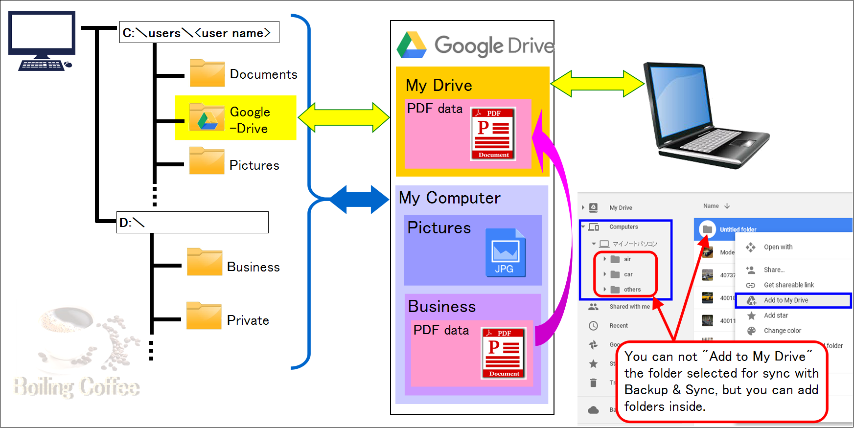 Google drive on pc not syncing phone