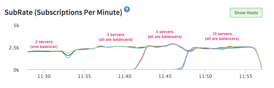 Cluster Performance Per Server with Kadira