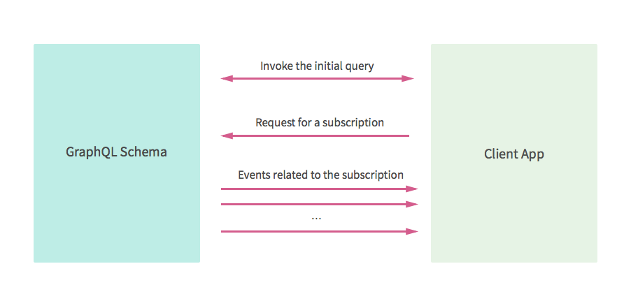 Subscriptions In GraphQL