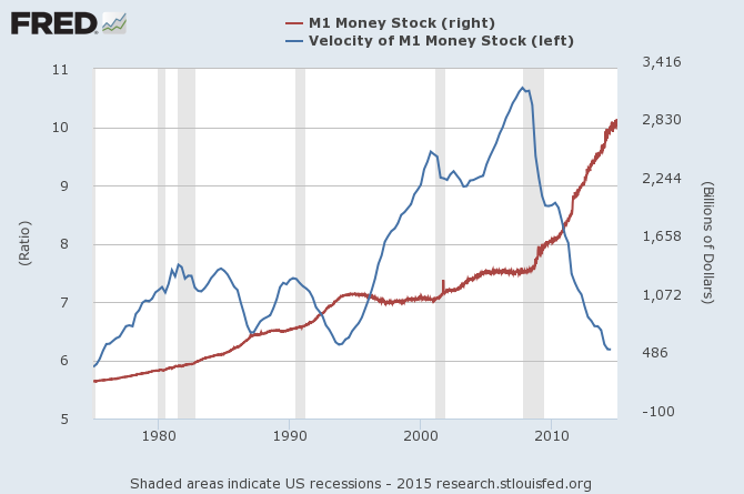 M1 Money Stock Versus Velocity of M! Money Stock