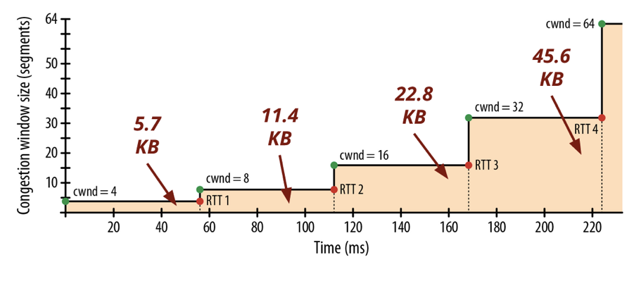 How many KB a server can send for each phase of the connection by segments.