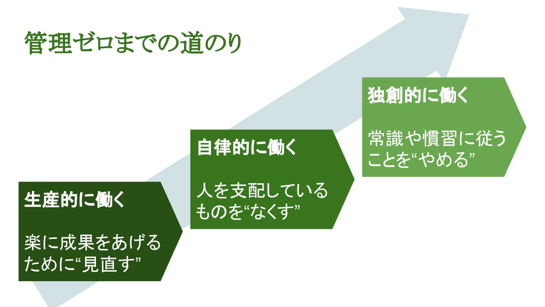 再現性に基づいた成果をあげるフレームワーク「管理ゼロで成果はあがる」講演資料(抜粋版)