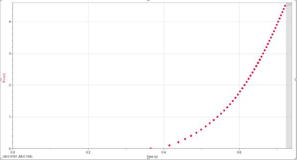 Rotation angle vs time