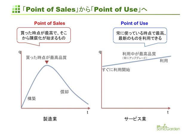 ソフトウェアの品質はいつ決まるのか?〜「Point of Sales」から「Point of Use」へ