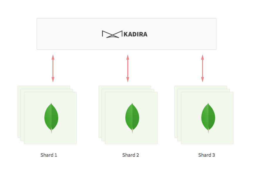 Scaling MongoDB at Kadira