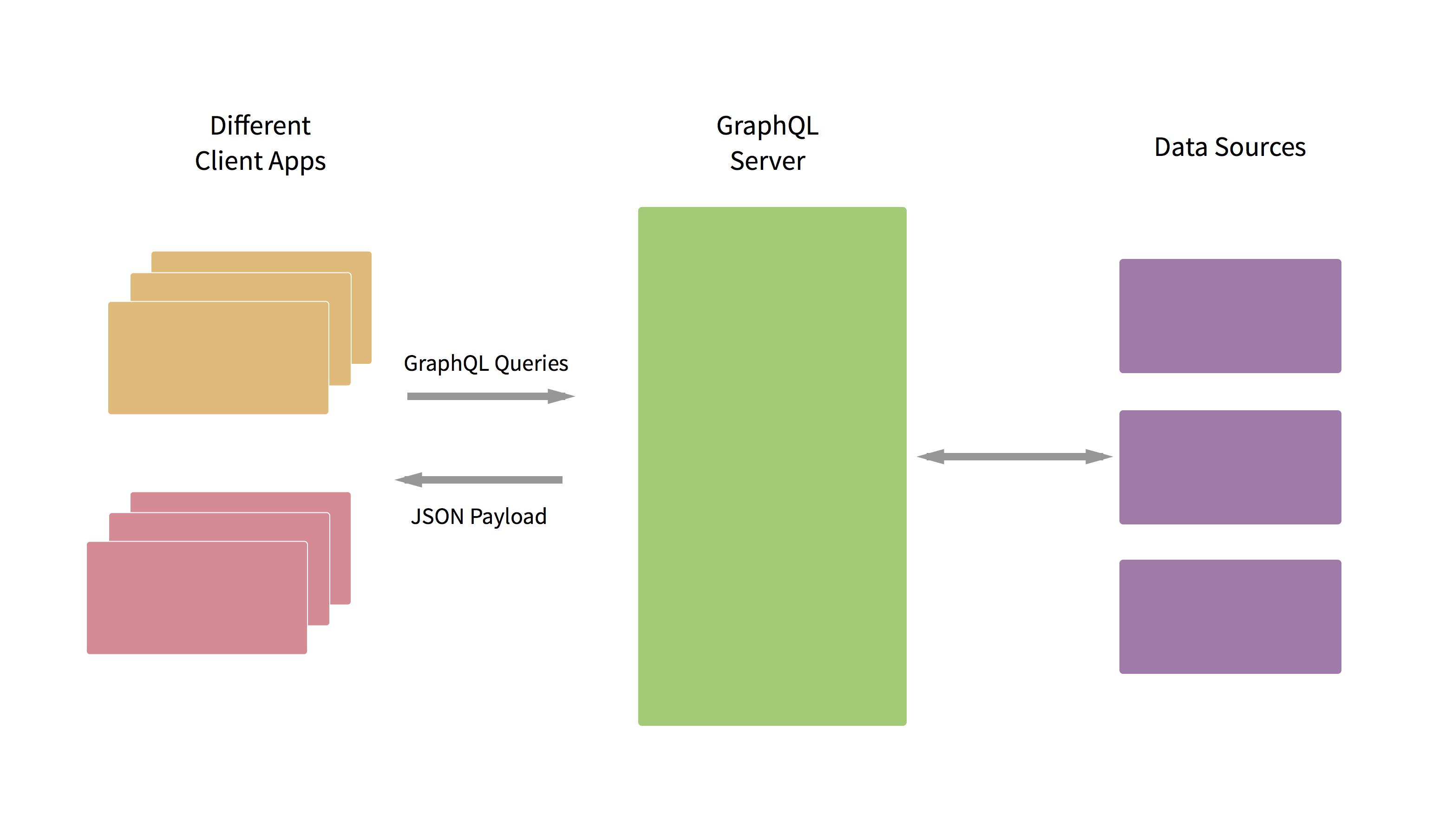 GraphQL Architecture