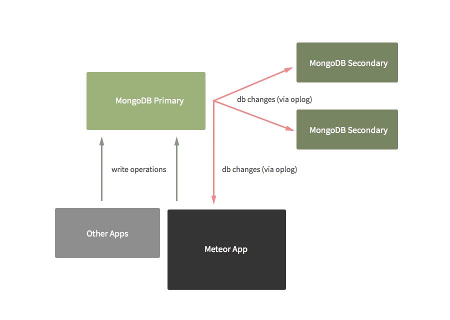 How Meteor uses Oplog