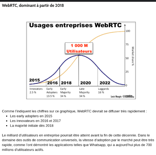 webRTC is on the rise