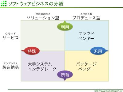 ソフトウェアビジネスの新分類