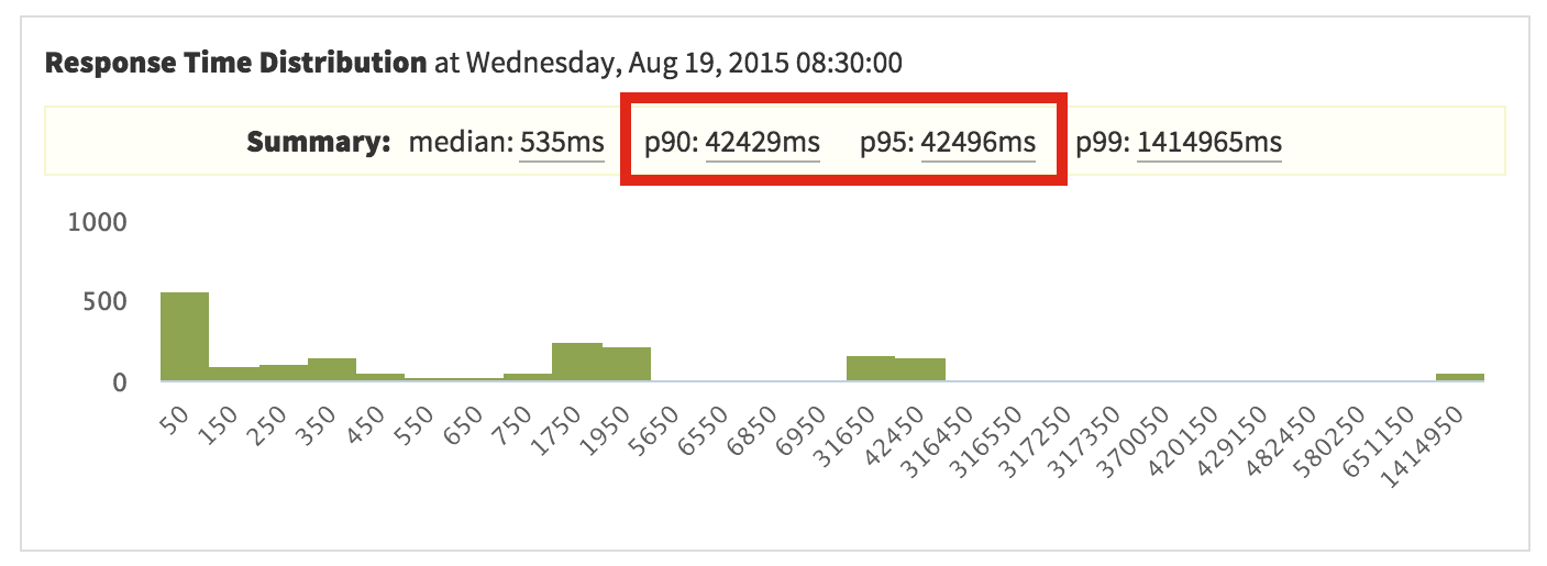 Debugging Response Time Bottlenecks | Galaxy Docs