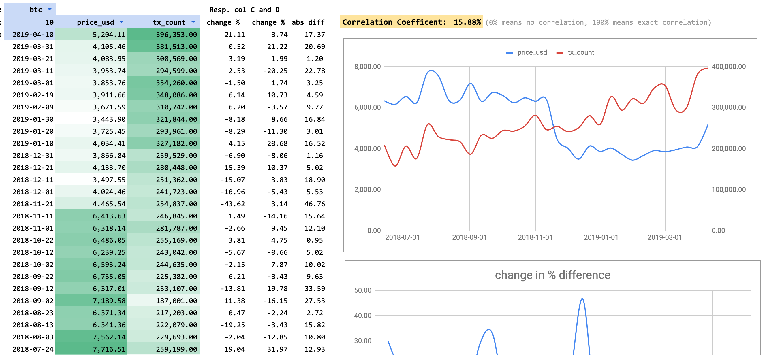Bitcoin Price to Transaction Count Correlation