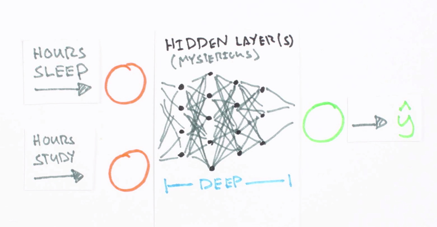 Mind: How to Build a Neural Network (Part One)